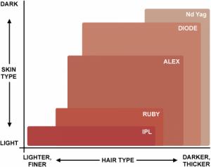 لیزرهای مناسب برای انواع پوست و مو