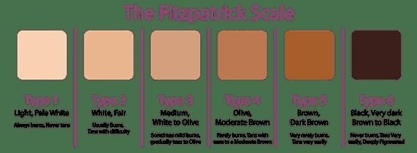 انواع تیپ های پوستی برای لیزر