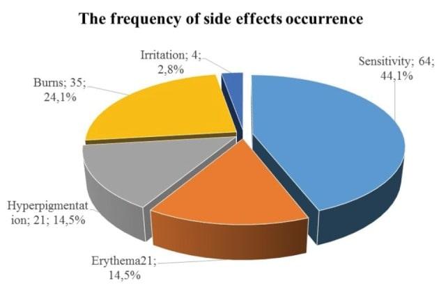 توزيع مطالعاتی عوارض لیزر دایود