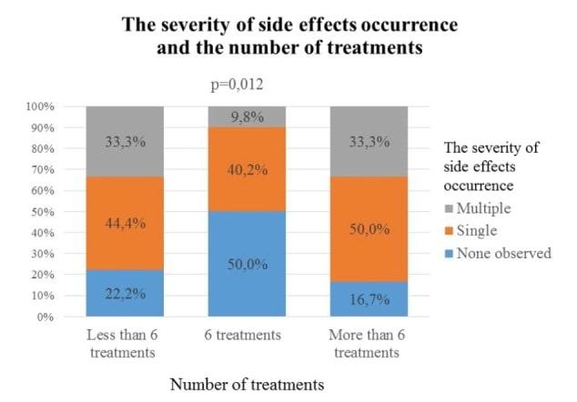 رابطه عوارض جانبی و تعداد درمان با لیزر دایود بر حسب نژاد