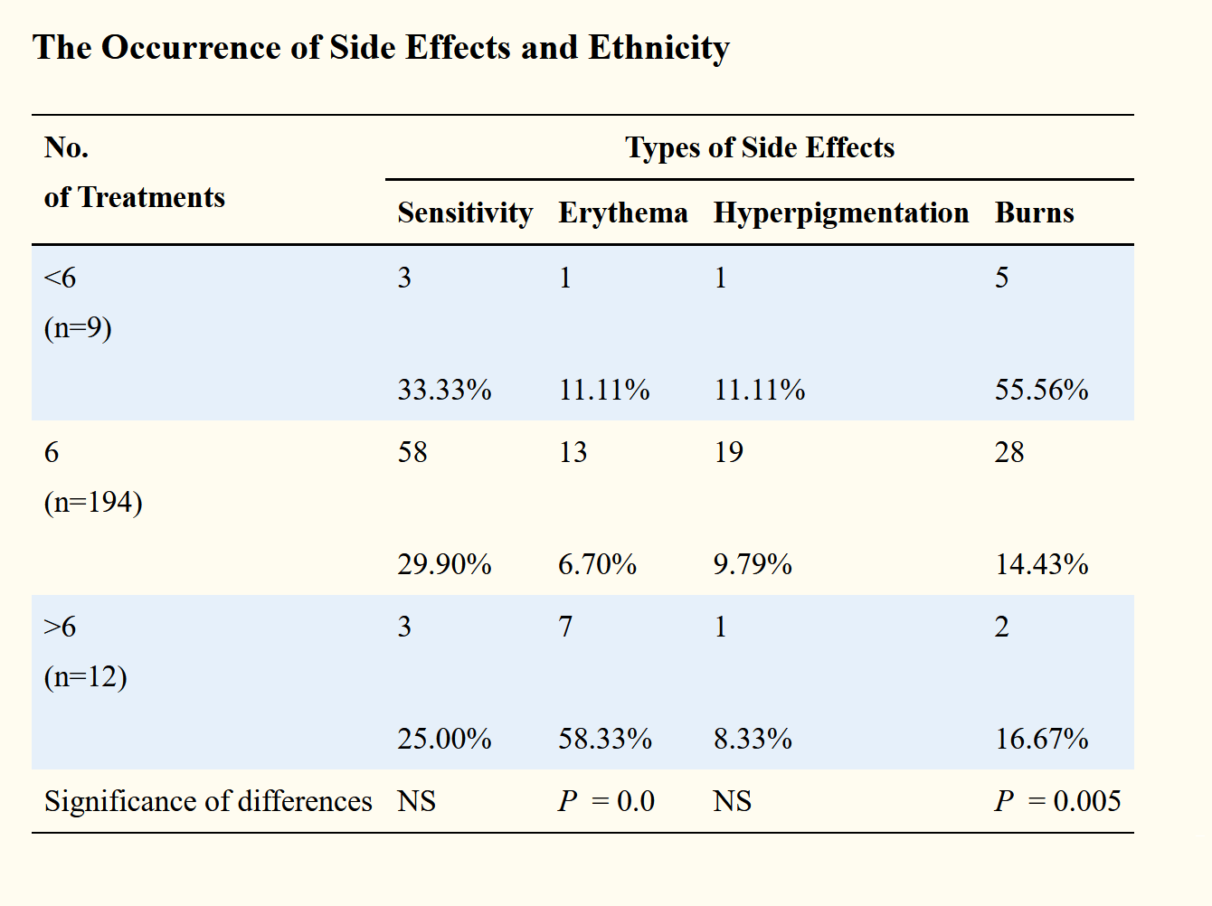 نسبت انواع عوارض لیزر دایود با تعداد بار درمان